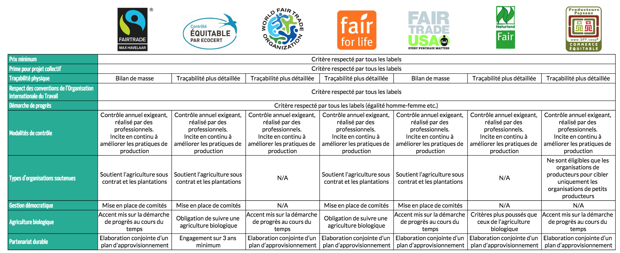 ed004da85fe17 comparatif-labels-commerce-equitable.png